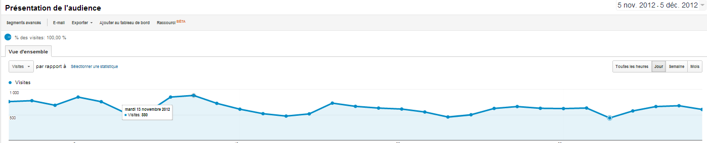 Google Analytics courbes de trafic